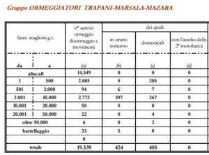 Statistiche Ormeggiatori Trapani (Luglio 2014 - Giugno 2015)
